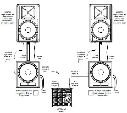 how to connect a powered subwoofer to a mackie mixer