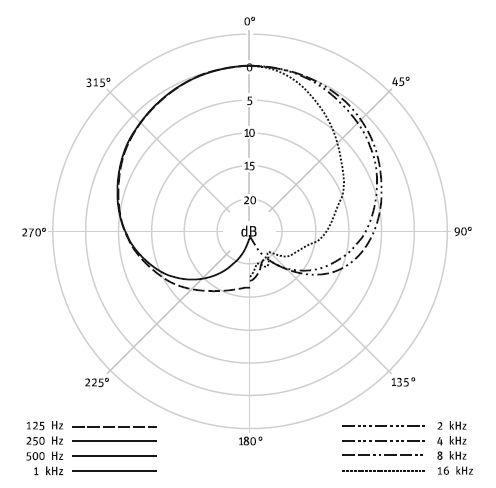 Condenser Microphones Neumann KM184 P4013