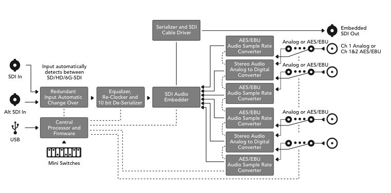 Blackmagic BMD-CONVMCAUDS-4K