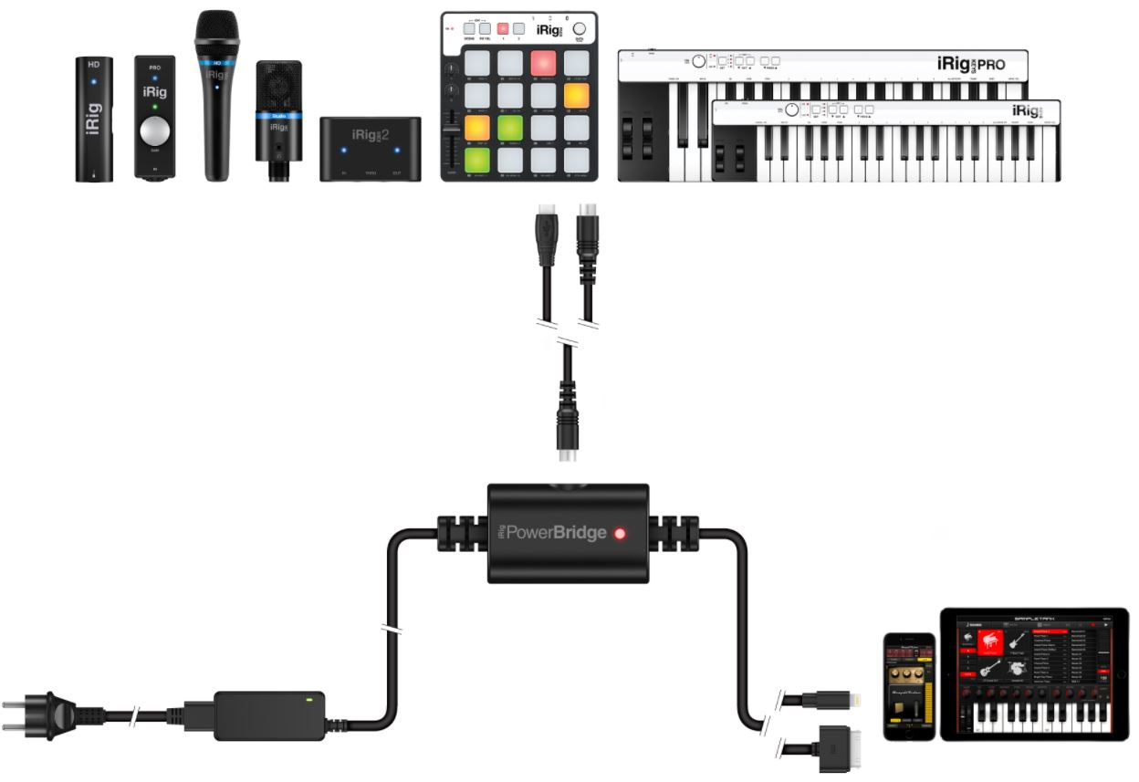 IK Multimedia iRig PowerBridge IRIG-PBRDG-IN Figure 1