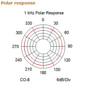 Point Source CO-8WD-XSE-BE Figure 2