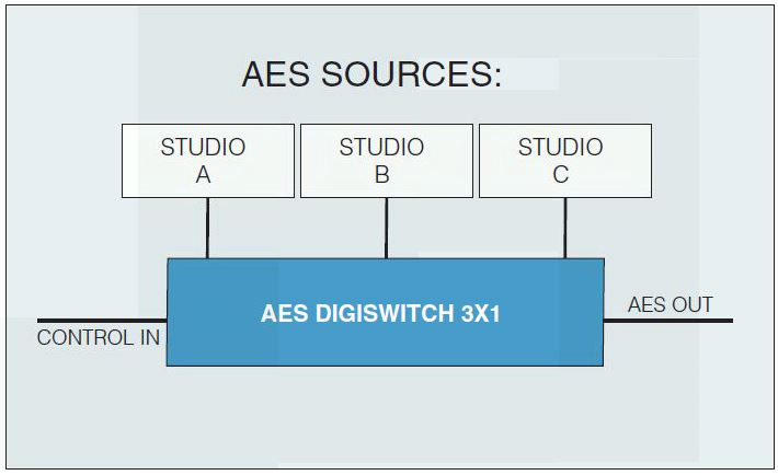 Henry Engineering AES DIGISWITCH-3X1 Figure 1
