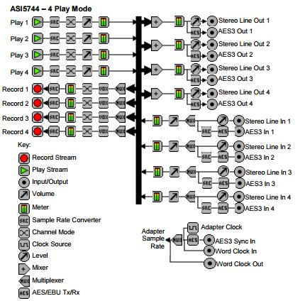AudioScience ASI5744 Figure 1