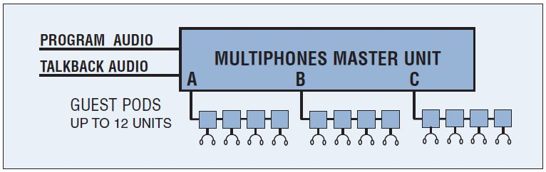 Henry Engineering MultiPhones-II Figure 3