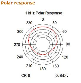 Point Source CR-8D-XSE-BL Figure 2