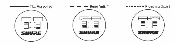 BSW GoingProKit RCP-FULL-5 with Shure SM7B Figure 6